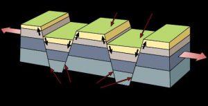 Cozumel Formation Horst Block