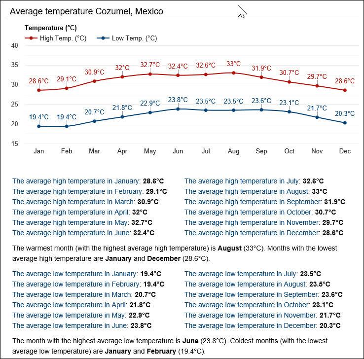 Cozumel My Cozumel Weather average temperatures